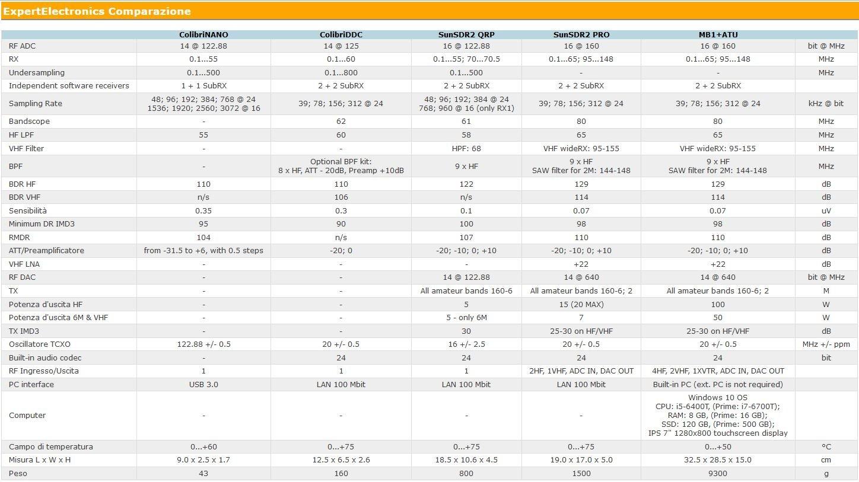 Prodotti di Expert Electronics a comparazione
