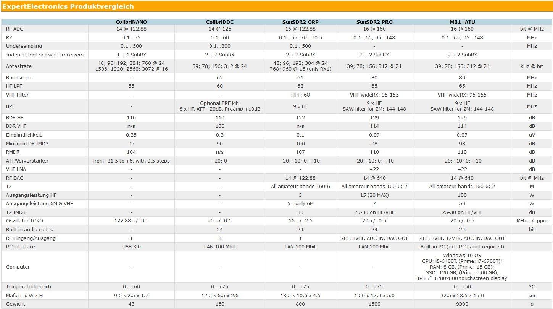 ColibriNANO, ColibriDDC, SunSDR2 QRP, SunSDR2 PRO und MB1+ATU im Vergleich