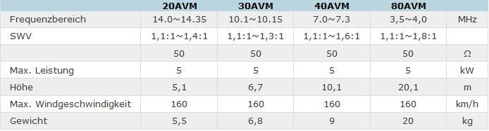 Tabelle technischer Daten für AVM
