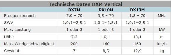 Tabelle technischer Daten für DXM Vertical