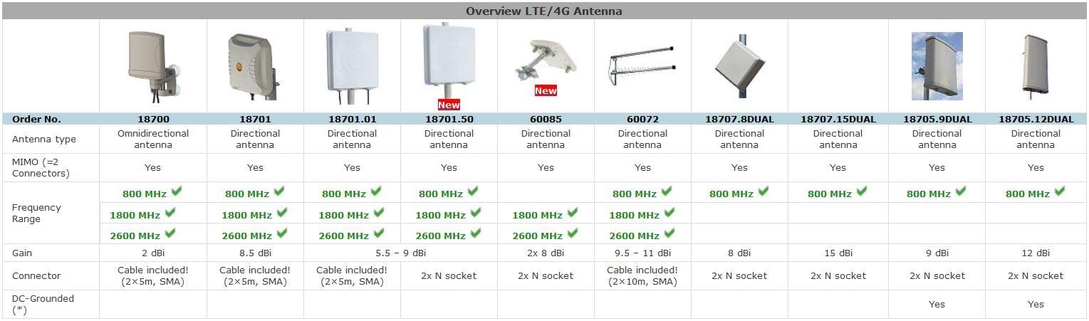 Overview 4G/LTE-Antennas