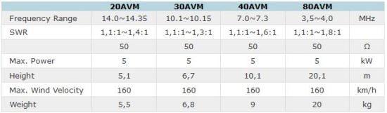 Technical data AVMvertical