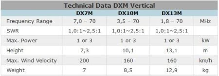 Technical data DXM vertical