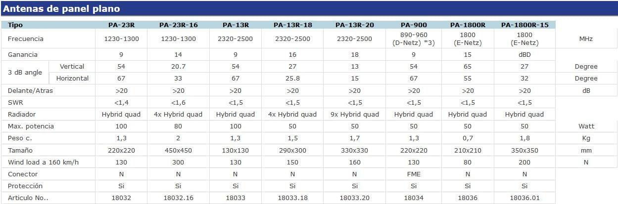 Tabla comparativa para antenas planas de WiMo
