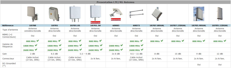 Presentation 4G/LTE-Antenna