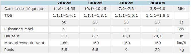 Dates techniques AVM