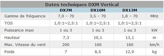 Dates techniques DXM Vertical